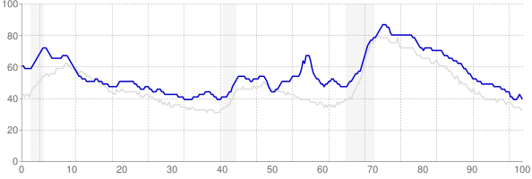 Mississippi monthly unemployment rate chart from 1990 to October 2017